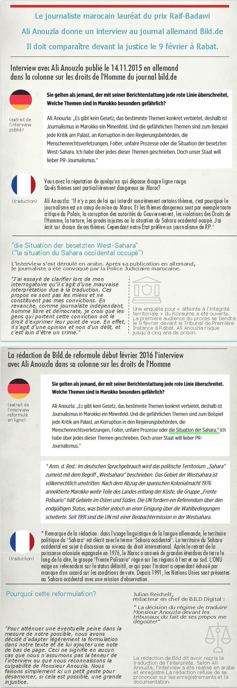 Infographie autour du nouveau chapitre judiciaire concernant le journaliste marocain Ali Anouzla, rédacteur en chef de Lakome2.com